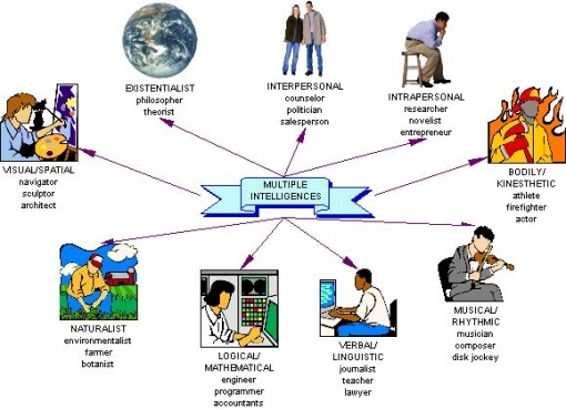 multiple_intelligences_diagram
